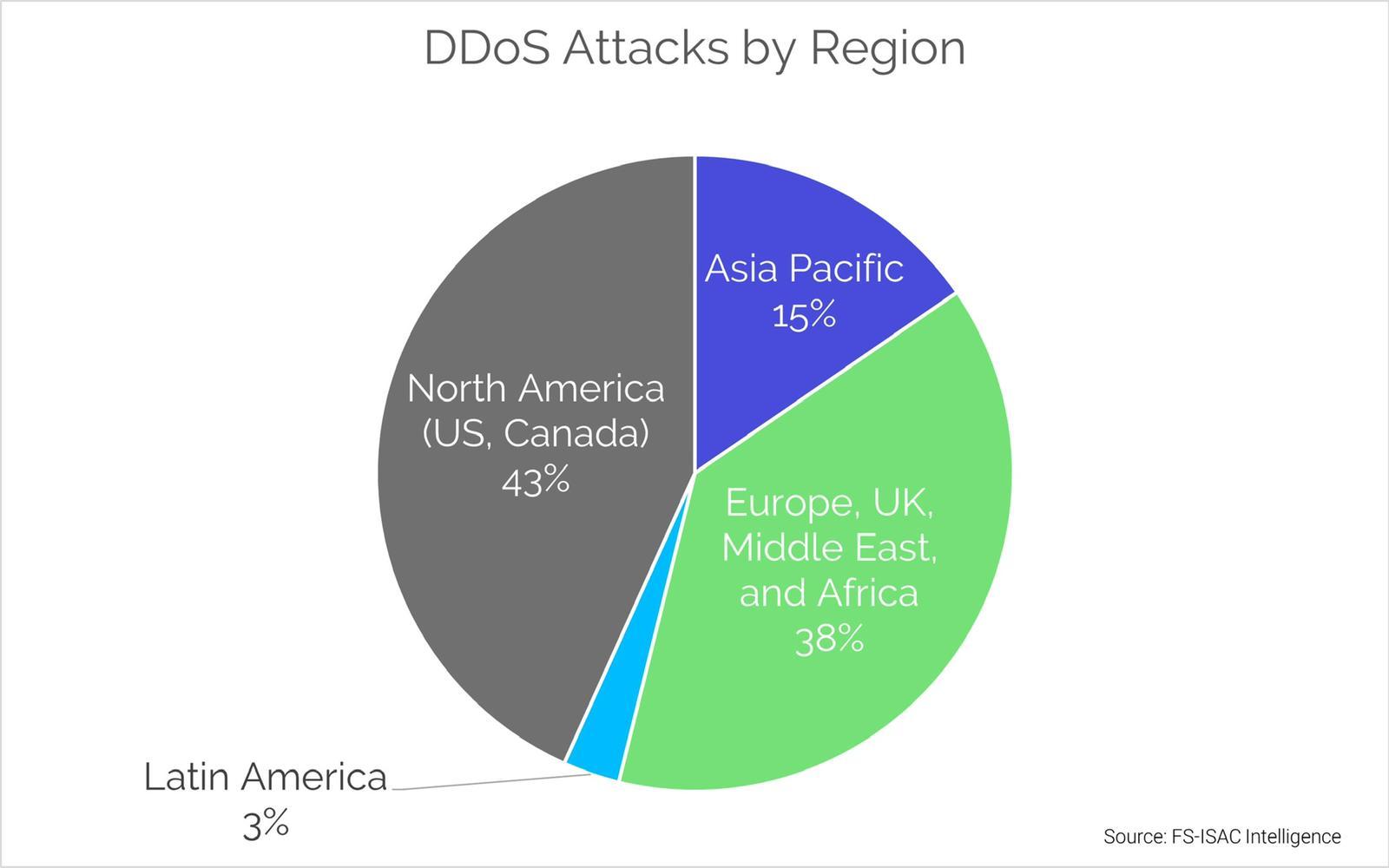 DDoS by Region