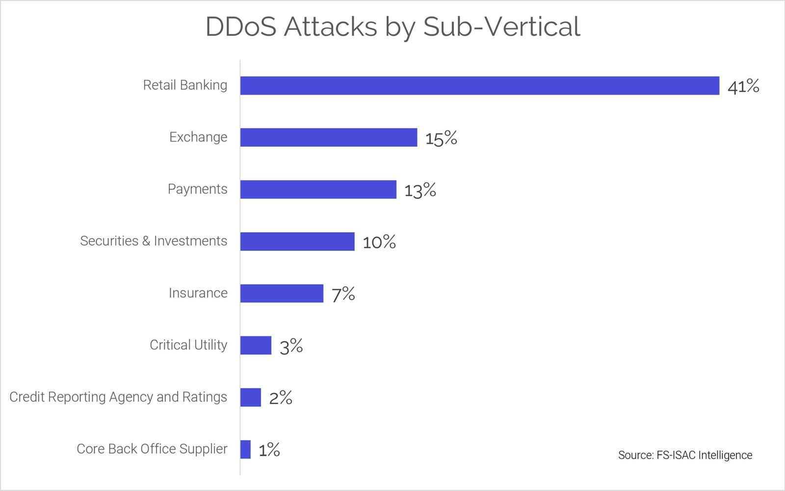 DDoS subvertical