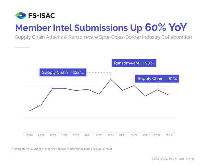 FS-ISAC_MemberIntel